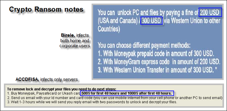 Ransomware – The no  1 threat for 2013   Emsisoft   Security