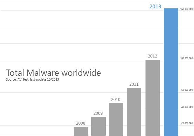 malware-compare