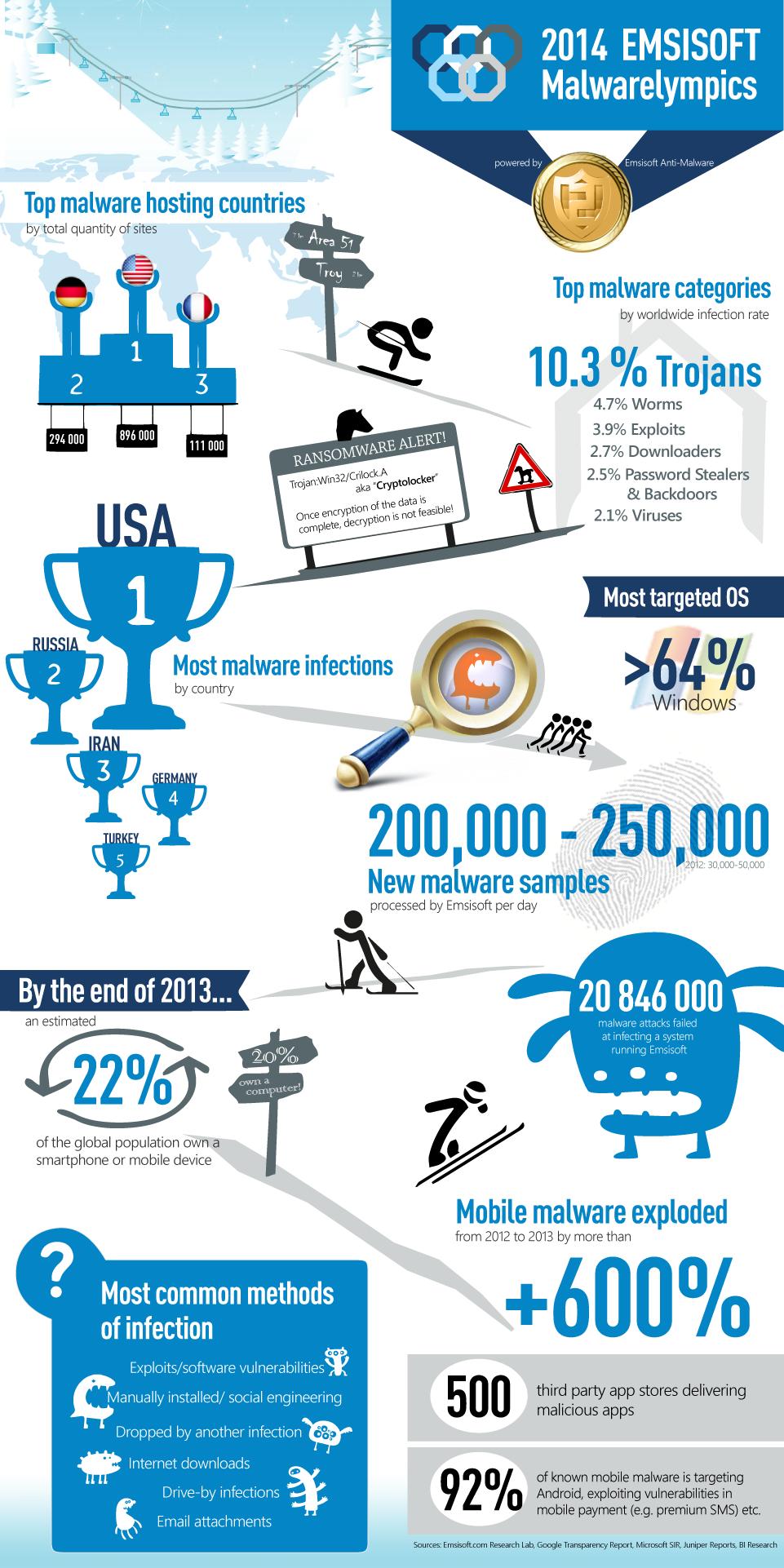 emsisoft-malwarelympics2014-en