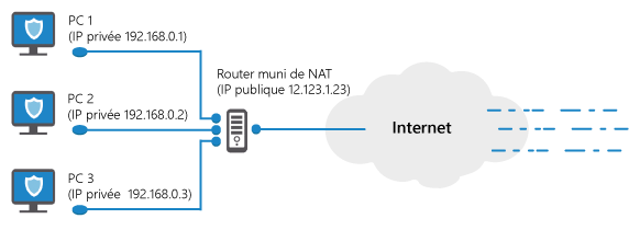 Router, Pare Feu, Nat, IP, Données