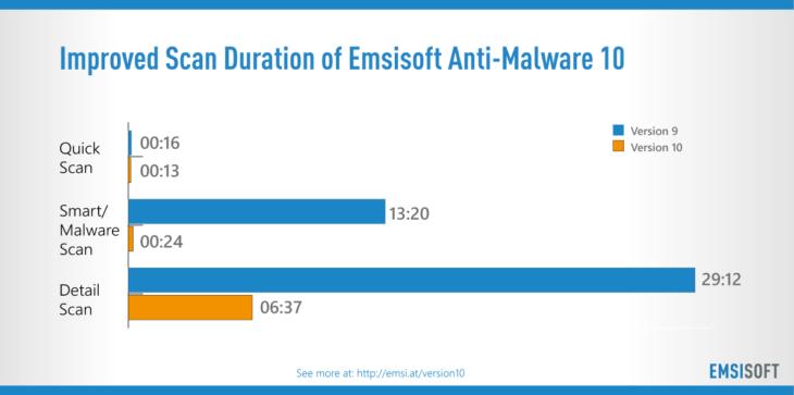 Emsisoft Anti-Malware 10 Scan Speed