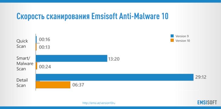 Скорость сканирования Emsisoft Anti-Malware 10