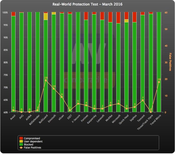 """AV-Comparatives – Unabhängige Tests von Anti-Virus-Software – Übersicht zum """"Real World Protection""""-Test"""