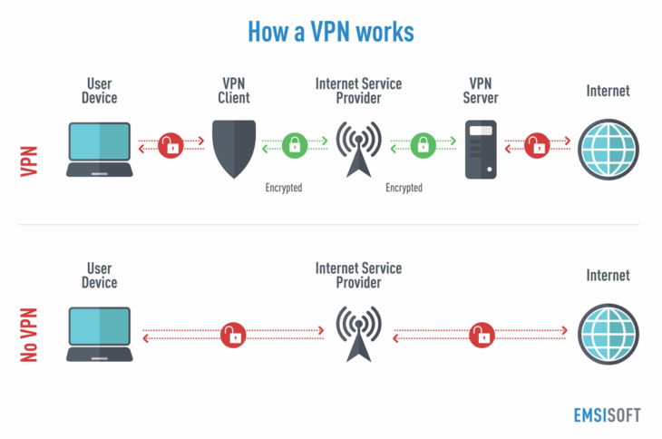 Preventing DNS leaks in VPNs - Goyo Ambrosio
