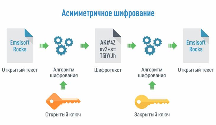 Асимметричное шифрование