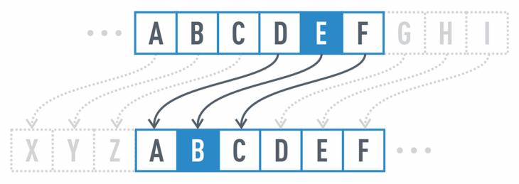 Diagramme-Chiffrement de César