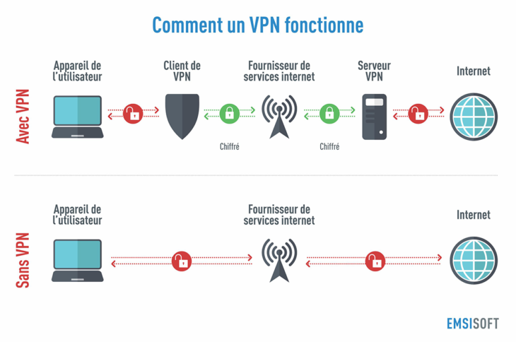 comment-un-vpn-fonctionne