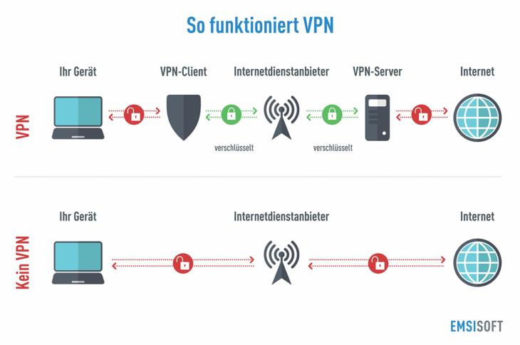 so-funktioniert-VPN