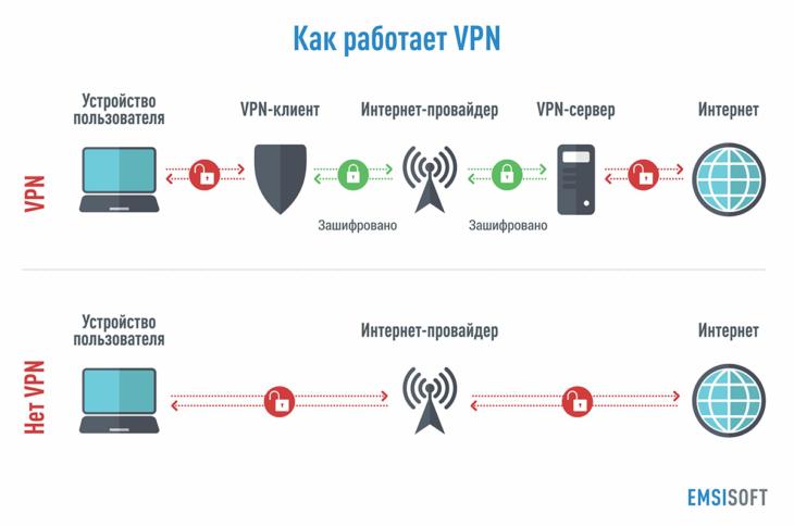 Как-работает-VPN