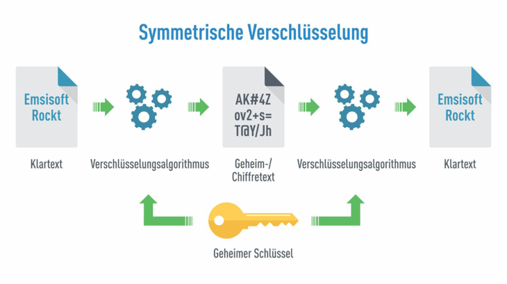 symmetric_encryption_graphic_de