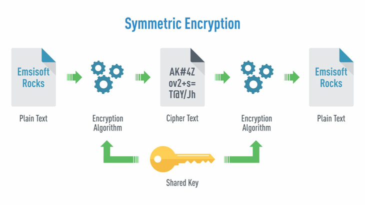 symmetric_encryption_graphic_en
