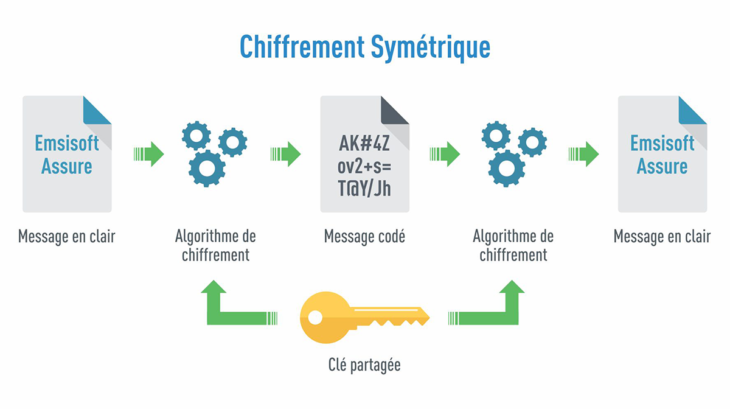 symmetric_encryption_graphic_fr