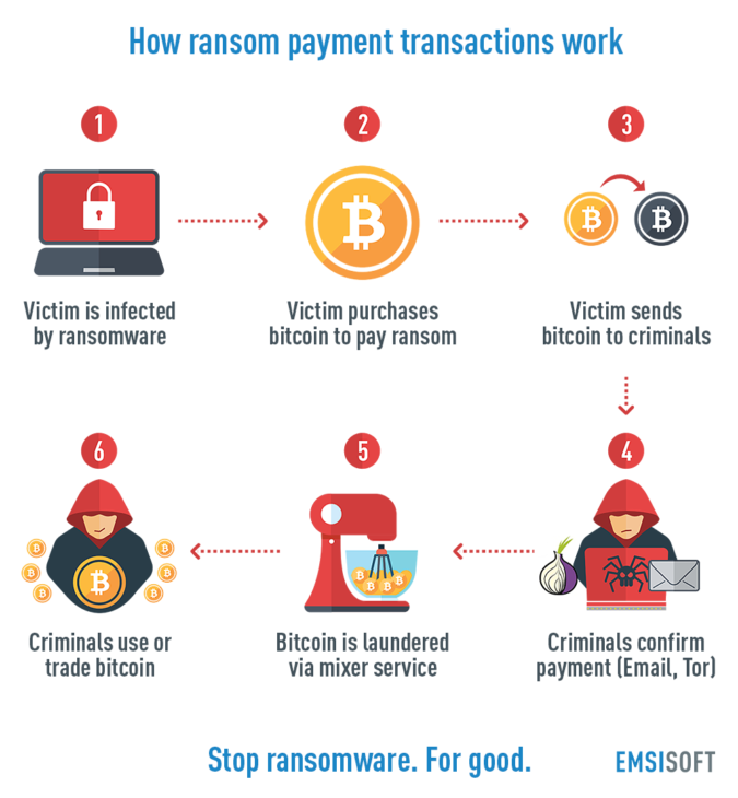 ransom-payment-transaction-infographic