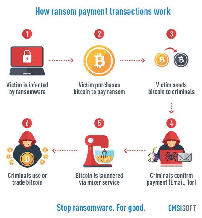 Spotlight on ransomware: Ransomware payment methods | Emsisoft