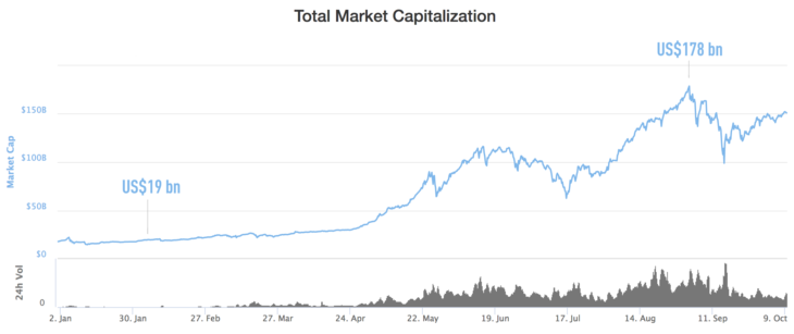 historical cryptocurrencies market cap