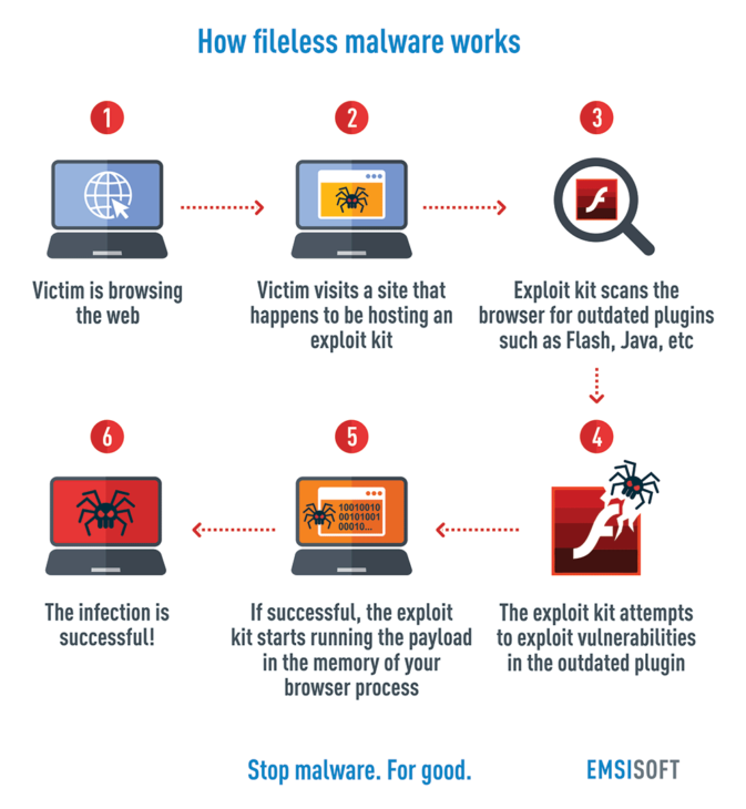 fileless-malware-infographic