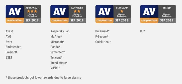 AV-C Malware Test Emsisoft Septiembre 2018