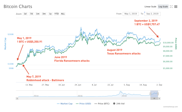 Rise in Bitcoin price from May 1, 2019 to September 2, 2019. Chart courtesy of CoinMarketCap,
