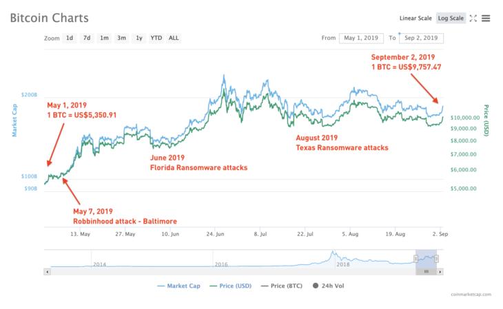 Anstieg des Bitcoin-Werts vom 1. Mai 2019 bis zum 2. September 2019 (mit freundlicher Genehmigung von CoinMarketCap)