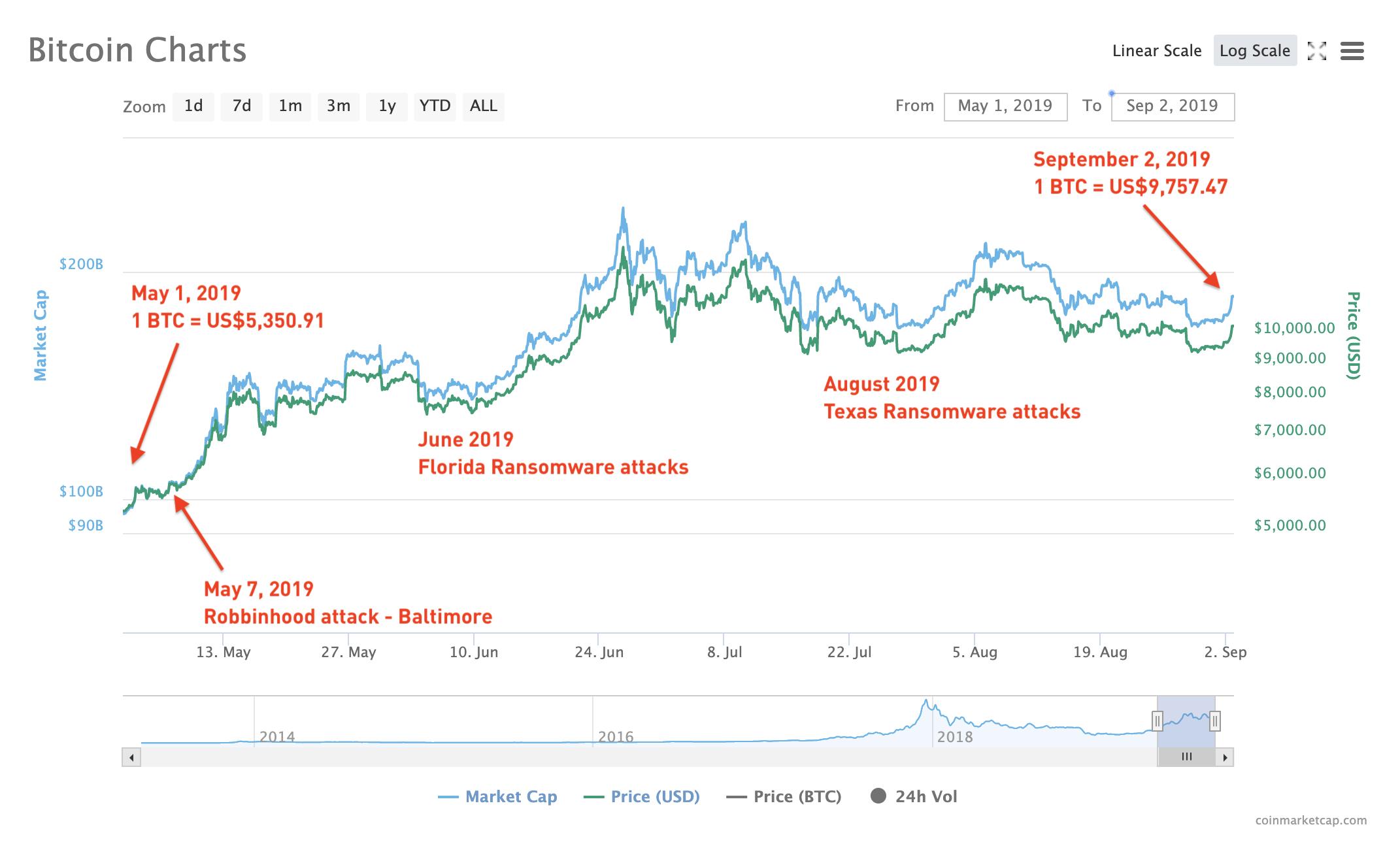models of cryptocurrency vs price behavior