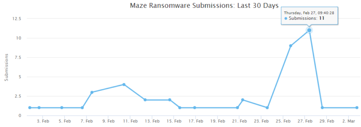 Maze ransomware submissions