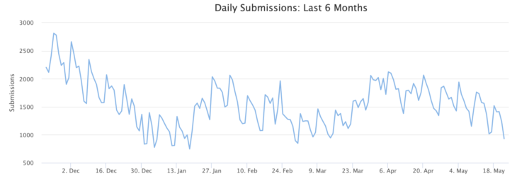 ID Ransomware Daily Submissions in the Last 6 Months