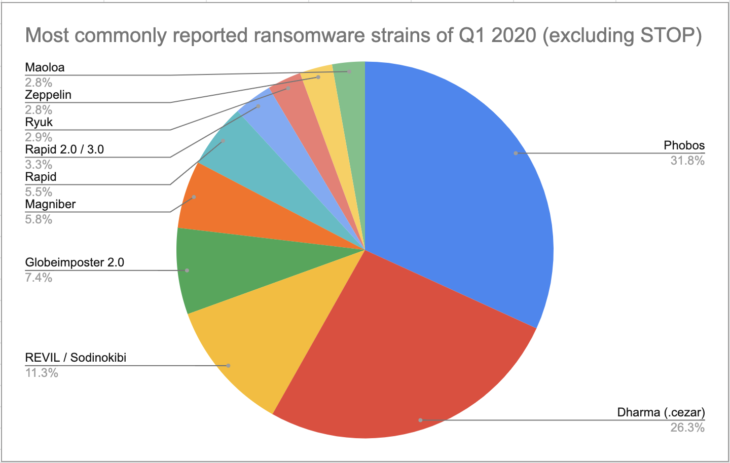 Most commonly reported ransomware strains of Q1 2020 (excluding STOP)