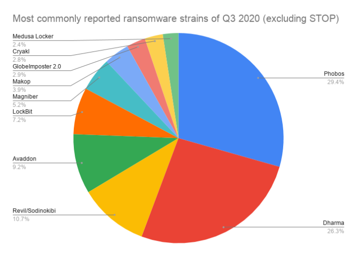 Most commonly reported ransomware strains of Q3 2020 (excluding STOP)