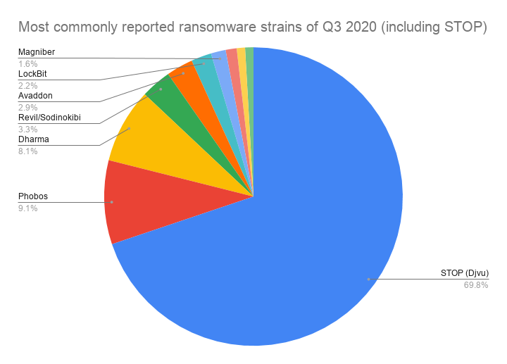 Most commonly reported ransomware strains of Q3 2020 (including STOP)