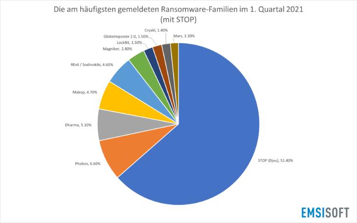 Die am häufigsten gemeldeten Ransomware-Familien im 1. Quartal 2021 (mit STOP)
