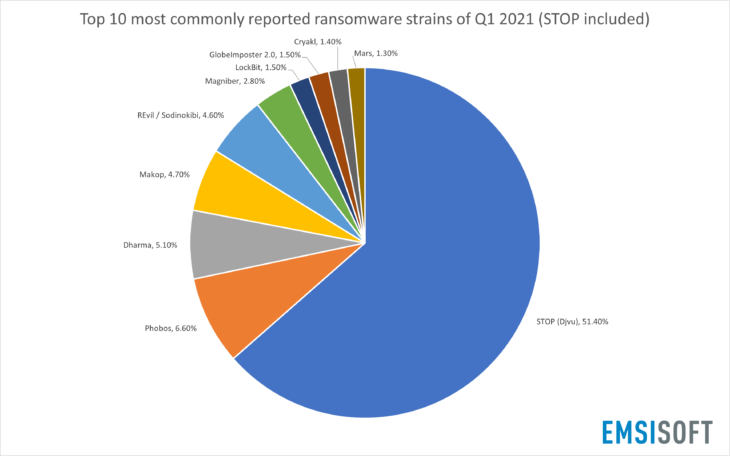Top 10 most commonly reported ransomware strains of Q1 2021 (STOP included)