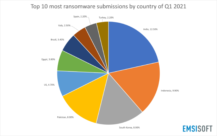 Top 10 most ransomware submissions by country of Q1 2021