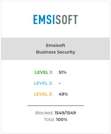 Emsisoft AV Lab May 2021 result